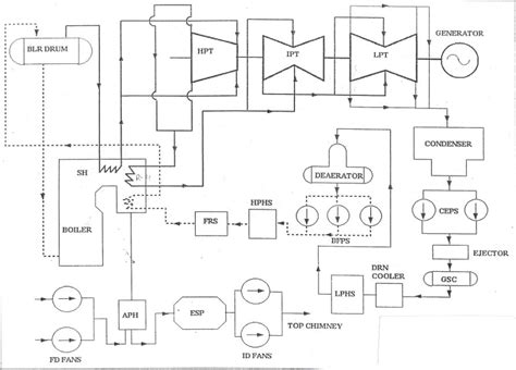 Thermal Power Plant Layout Wiki | application of cfd in thermal power plants wikipedia