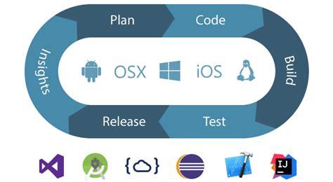 Visual Studio Online   Now Visual Studio Team Services