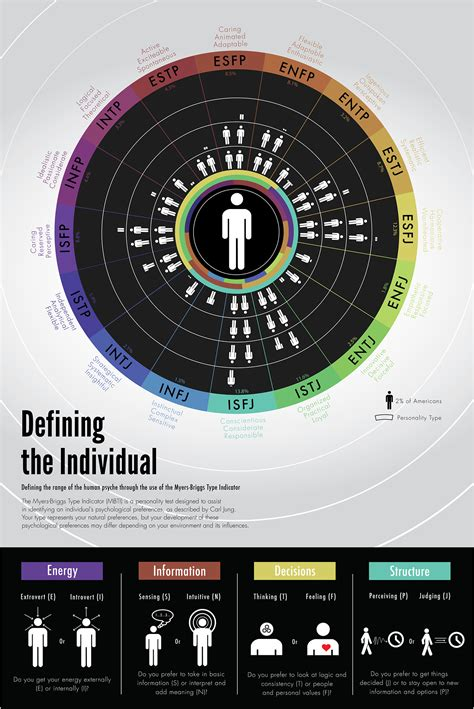 test myers briggs italiano myers briggs personality infographic on behance