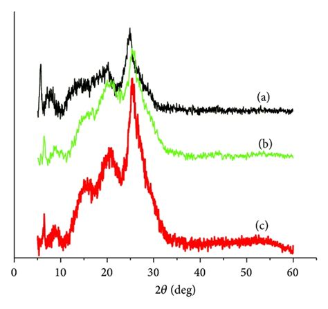 xrd pattern of polyaniline electrical conductivity studies of polyaniline nanotubes