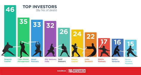 best startup top investors of indian startups in 2015 yourstory