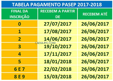 tabela pis2017 completa calend 225 rio do pis 2017 2018 datas de pagamento saiba aqui