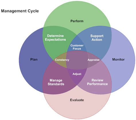 cycle diagram maker venn diagram software get free venn templates smartdraw
