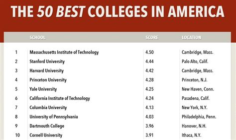 Top Universities In Usa For Mba In Finance by Mit Voted Best College In America By Business Insider