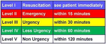 emergency room levels triage levels only use a e in an emergency