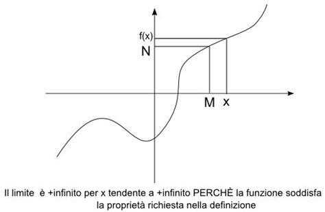 limite tende a infinito limite infinito per x tendente ad un valore infinito