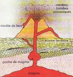 coupe d un volcan en eruption