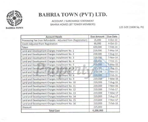 bahria homes 125 200 sq yd payment schedule bahria city bahria town karachi plots apartments and homes payment