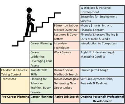 Job Descriptions For Resumes by Career Amp Employment Workshops Bgs Enterprises