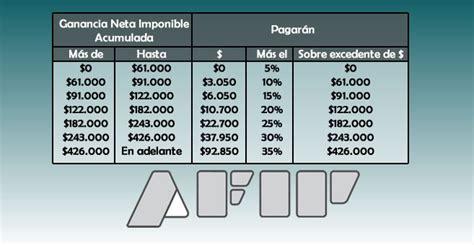 anses impuesto a las ganancias 2016 nueva escala de ganancias 2017 econoblog