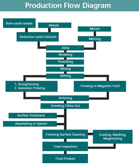 product flow diagram manufacturing flow diagram pictures to pin on