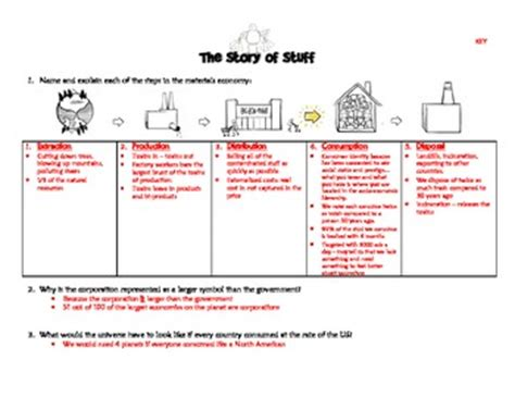 Story Of Stuff Worksheet Answers quot story of stuff quot worksheet and answer key by ms g s
