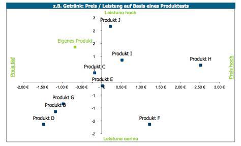 deutsche bank residenzstraße so gelingt die markt und wettbewerbsanalyse f 252 r gr 252 nder