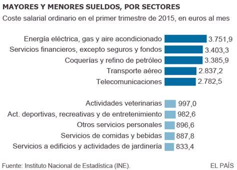 gua comparativo retencin por salarios y servicios a trabajos mejor pagados 191 cu 225 les son los sectores con