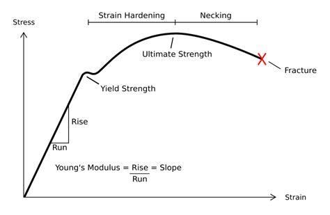 yield diagram classical mechanics yield strength versus ultimate