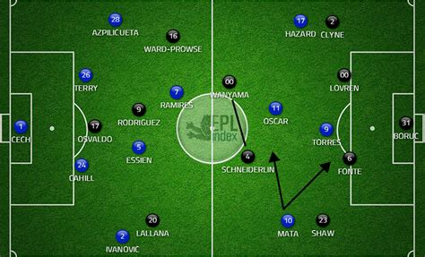 chelsea game chelsea 3 southton 1 post match tactical analysis