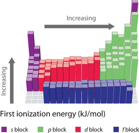 pattern of increasing energy level the periodic table and periodic trends