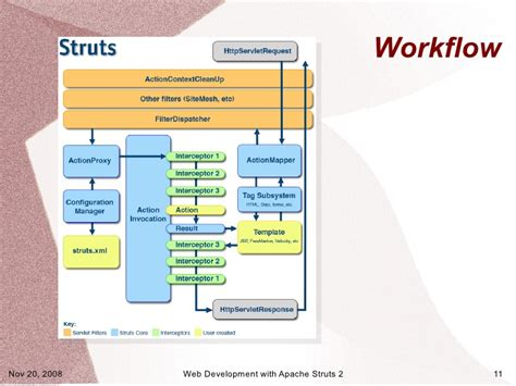 struts2 workflow web development with apache struts 2