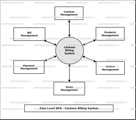 data flow diagram for billing system canteen billing system dataflow diagram