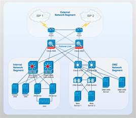 cisco network design quickly create high quality cisco
