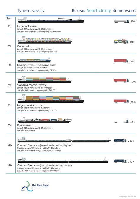 boat terms deadweight bureau voorlichting binnenvaart waterways