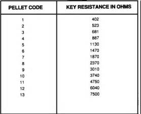 resistor code key i an 89 pontiac gta with a 5 7l t p i engine i lost my and am trouble