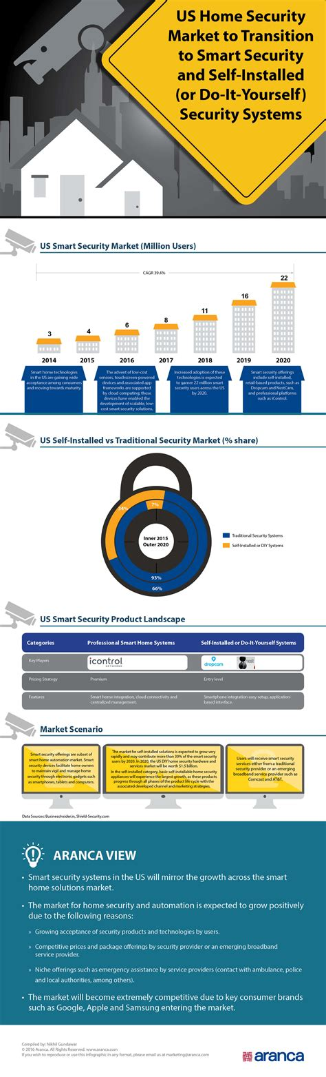us home security market infographic aranca