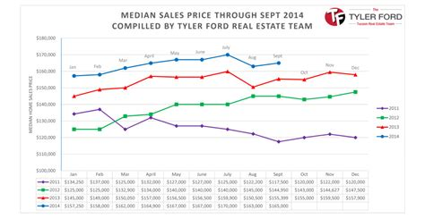 the price of housing in 2014 it s still too damn high tucson real estate housing market report sept 2014