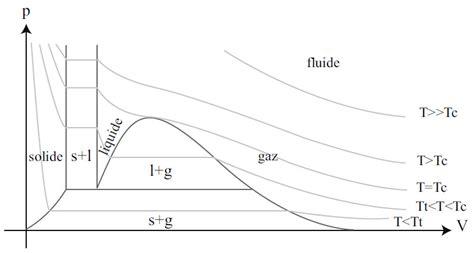 cours thermodynamique diagramme de phase courbe isotherme bande transporteuse caoutchouc