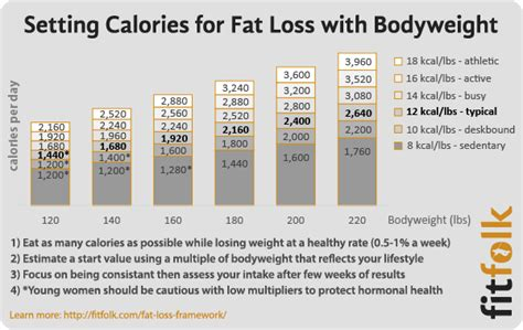 how many calories should i eat a day to lose weight