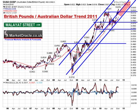 currency converter pound to aud currency converter pounds into australian dollars
