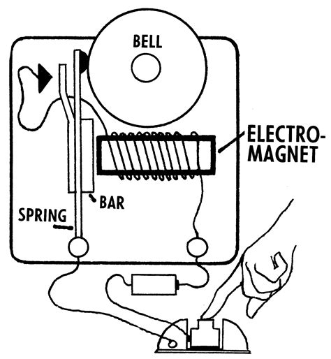 diagram of an electromagnet electromagnetism limits