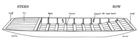 parts of a gondola boat punt boat wikipedia