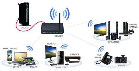 networking buying guide best buy canada