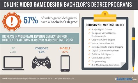 game design bachelor bachelors in video game design online video game design