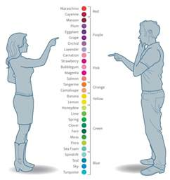 Color Blindness Gender Perception Are There Gender Differences In Color