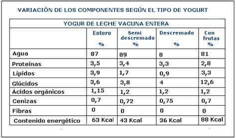 pura fermentacin todo 8484454576 el yogurt un alimento esencial monografias com