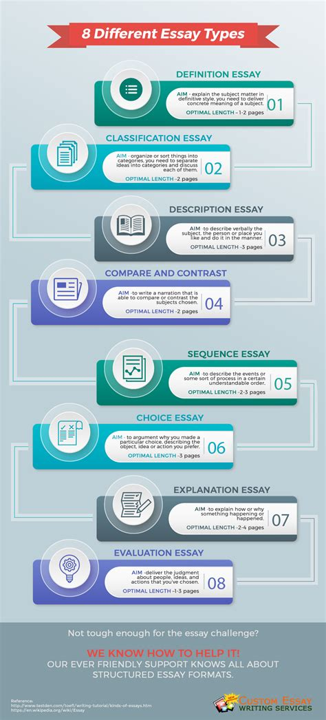 Types Of Formats For Essays by Types Of Essay Formats