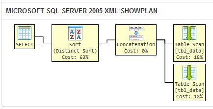 sql query compare two columns same table sql select distinct values from columns in same