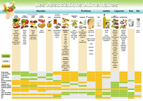 lista alimenti proteine aliment prot 233 in 233 liste perde du poids