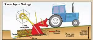 Tuyaux De Drainage Agricole
