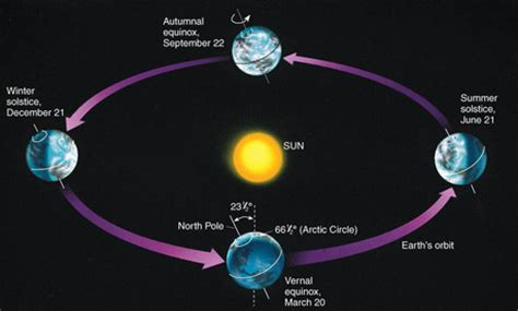 thin space seasons earth in the solar system