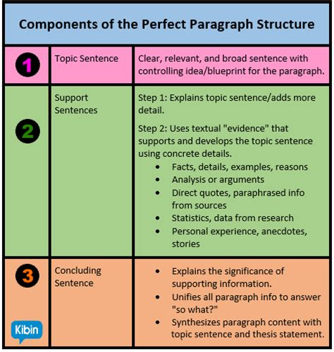 structure essay paragraph the perfect essay