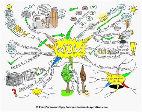 How To Find Negative Energy At Home wow mind map