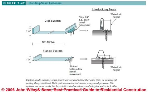 Double Wide Manufactured Home Floor Plans metal roofs standing seam metal roof systems metal roofs