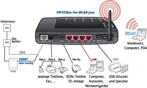 fritzbox 7170 reset knopf wlan router fritzbox 7170 lan wlan und vpn pc special net