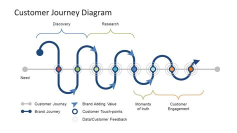 powerpoint templates for journey customer journey diagram powerpoint template slidemodel