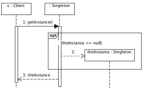 repository pattern singleton singleton design pattern sequence diagram at vainolo s blog