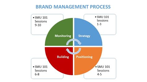 Brand Management Strategy session 07 intro to brand management