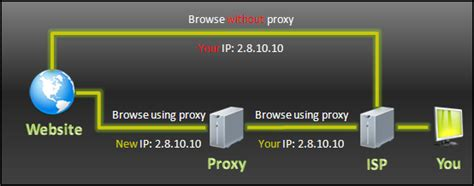 Proxy Ip Address Hide Your Ip Address On Web Systools